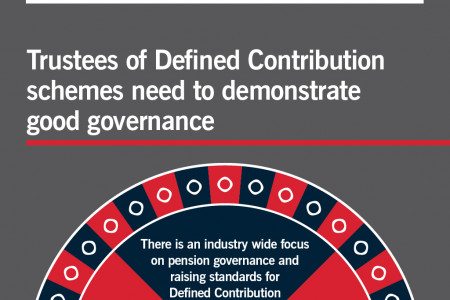 Defined Contribution: Too important to be a gamble Infographic