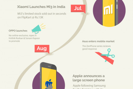 Defining Moments Of Mobile Sales In India – 2014 Infographic