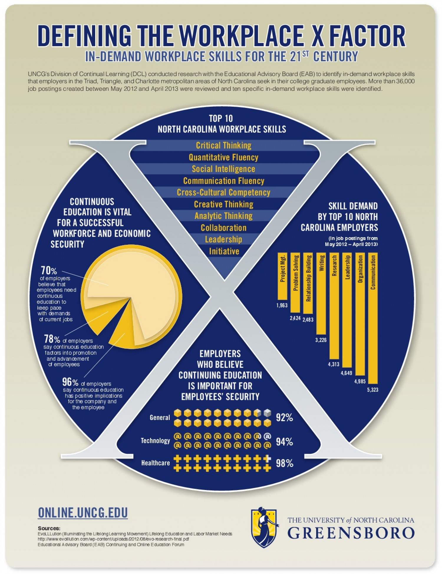 Defining the Workplace X Factor Infographic