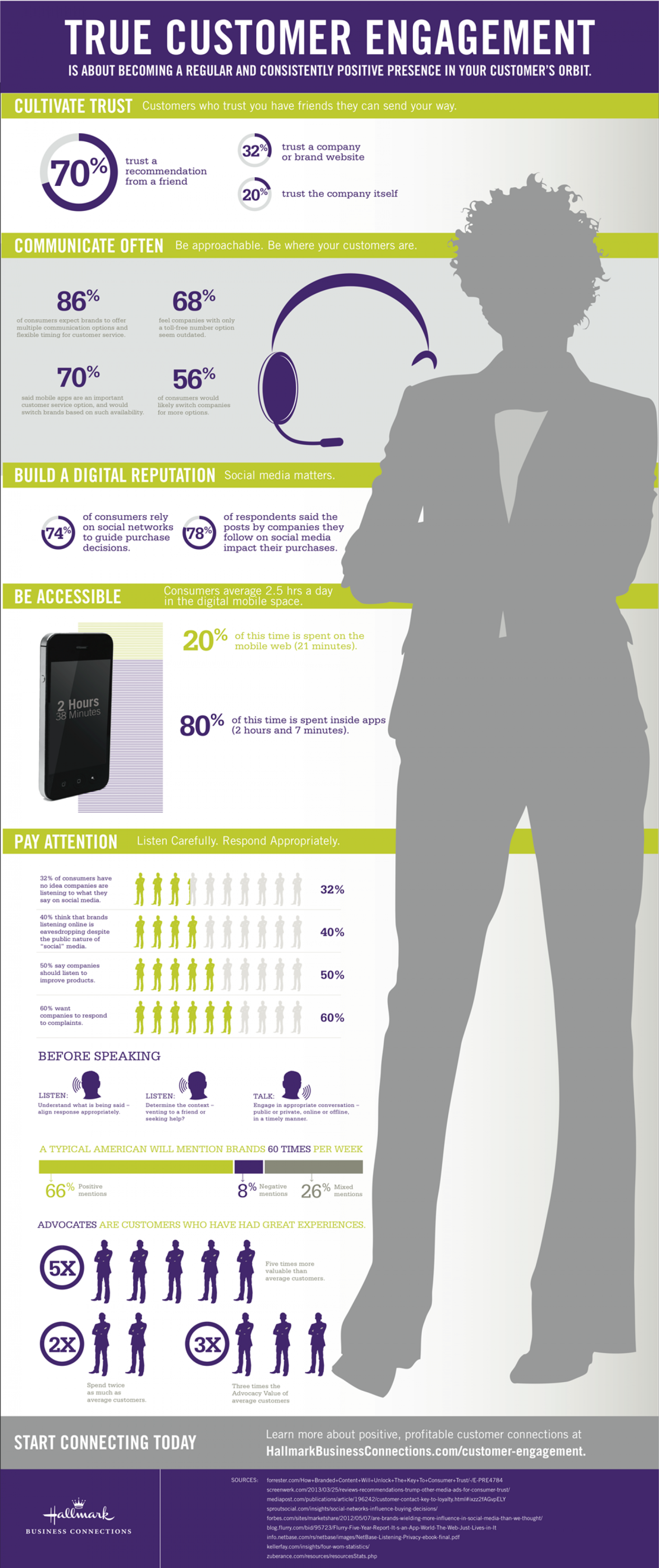 Defining True Customer Engagement Infographic