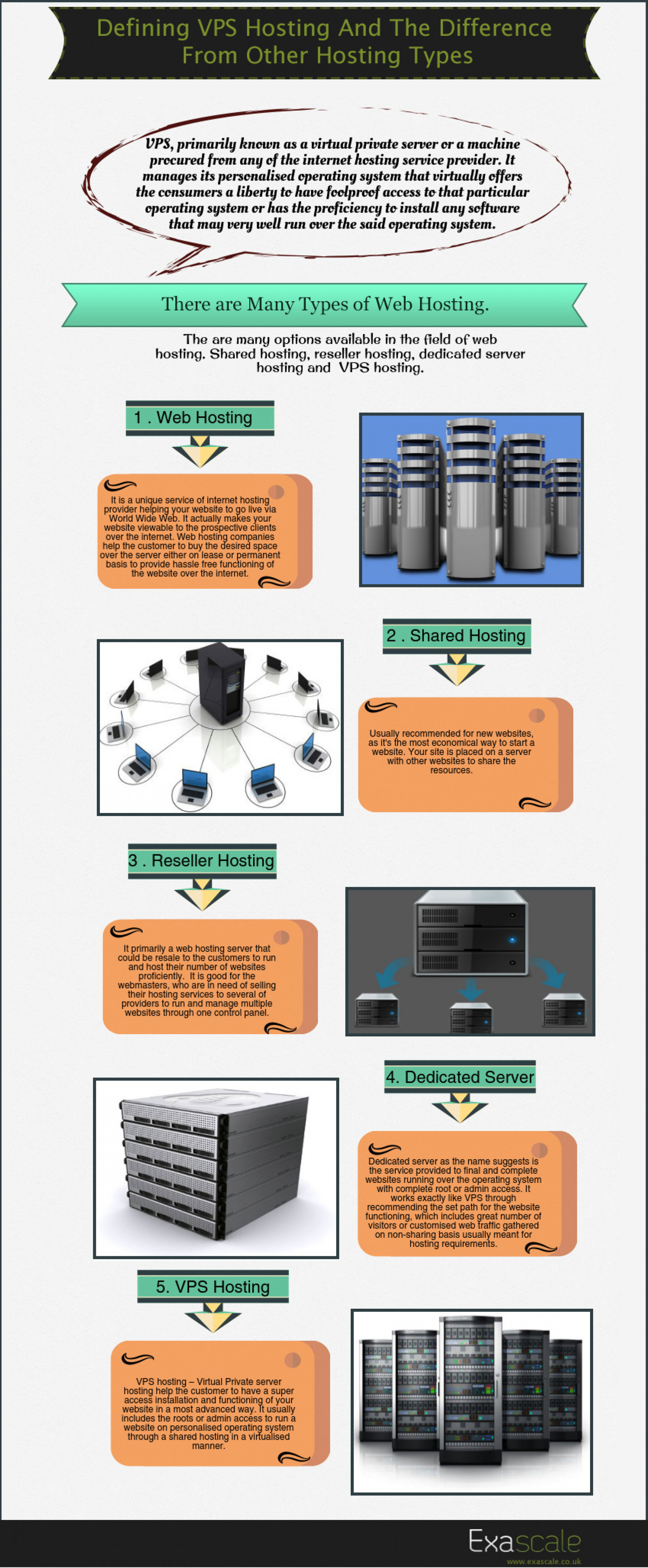 Defining VPS Hosting and The Difference From Other Hosting Types Infographic