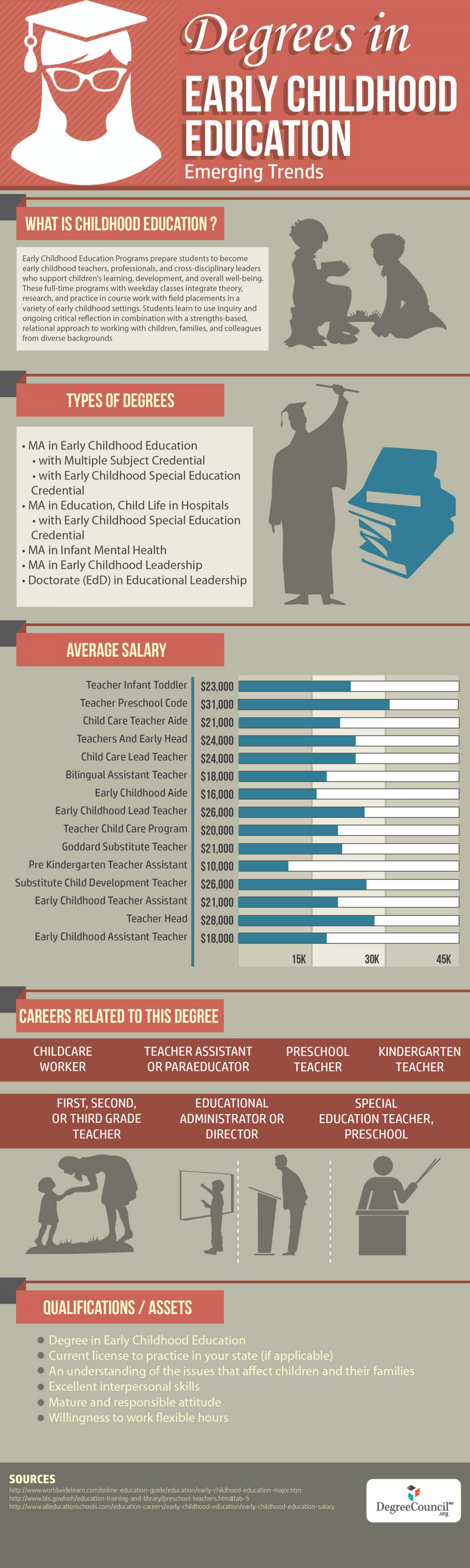 Degrees in Early Childhood Education - 2014 Emerging Trends Infographic