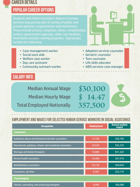 Degrees in Human Services - 2014 Emerging Trends Infographic