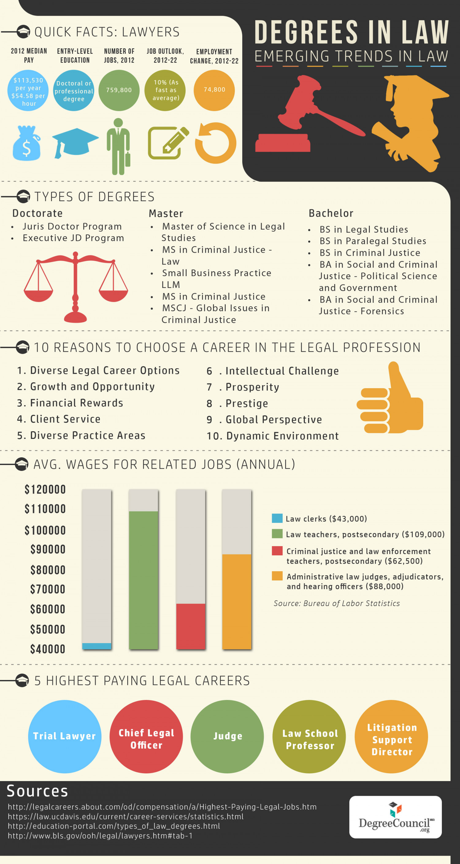 Degrees in Law - 2014 Emerging Trends in Law Infographic