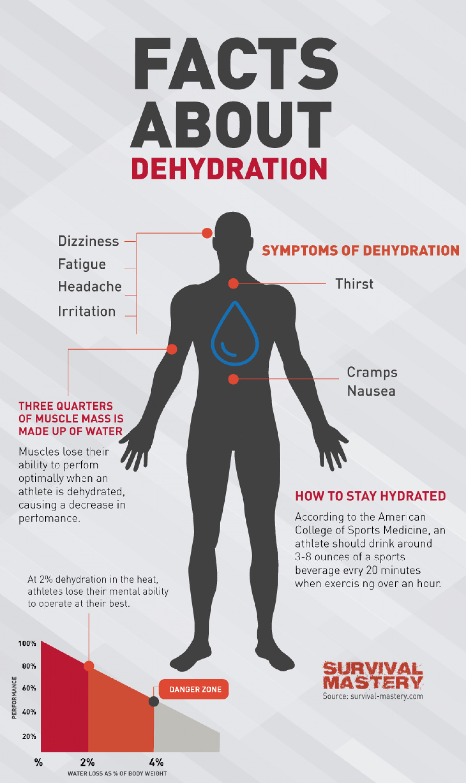 infographic showing body makeup of water, symptoms of dehydration and how to stay hydrated