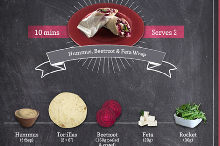 Delicious, Healthy Meals with 5 Ingredients Infographic