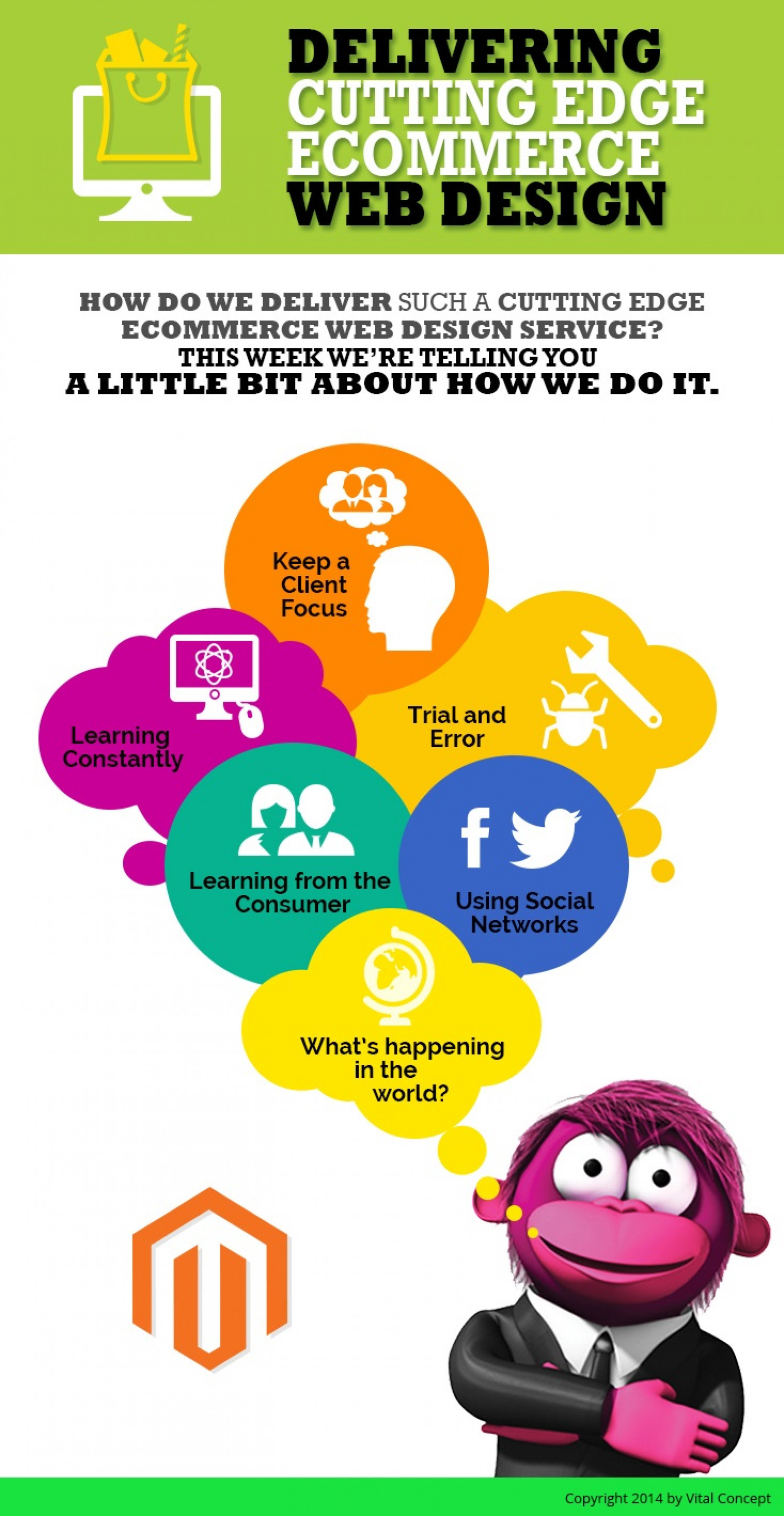 Delivering cutting edge Ecommerce Web Design Infographic