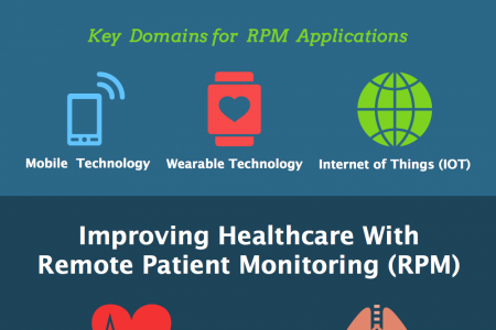 Delivering Quality Healthcare Services With Remote Patient Management (RPM) Infographic