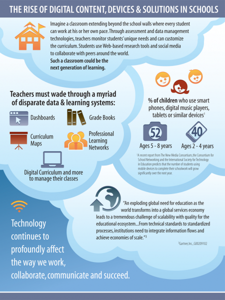 Dell Community Infographic
