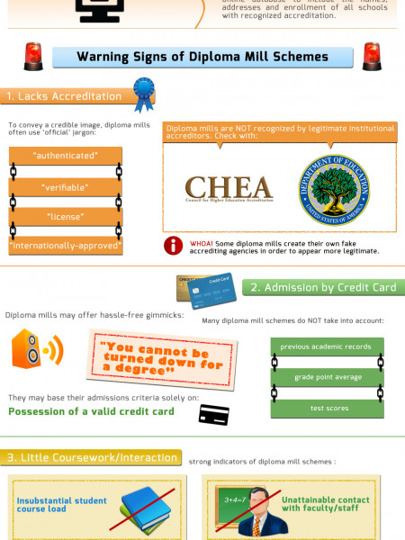 Delving into Diploma Mills Infographic