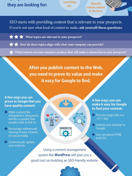 Demystifying SEO: Learning to Integrate SEO with Your Digital Marketing Plan Infographic