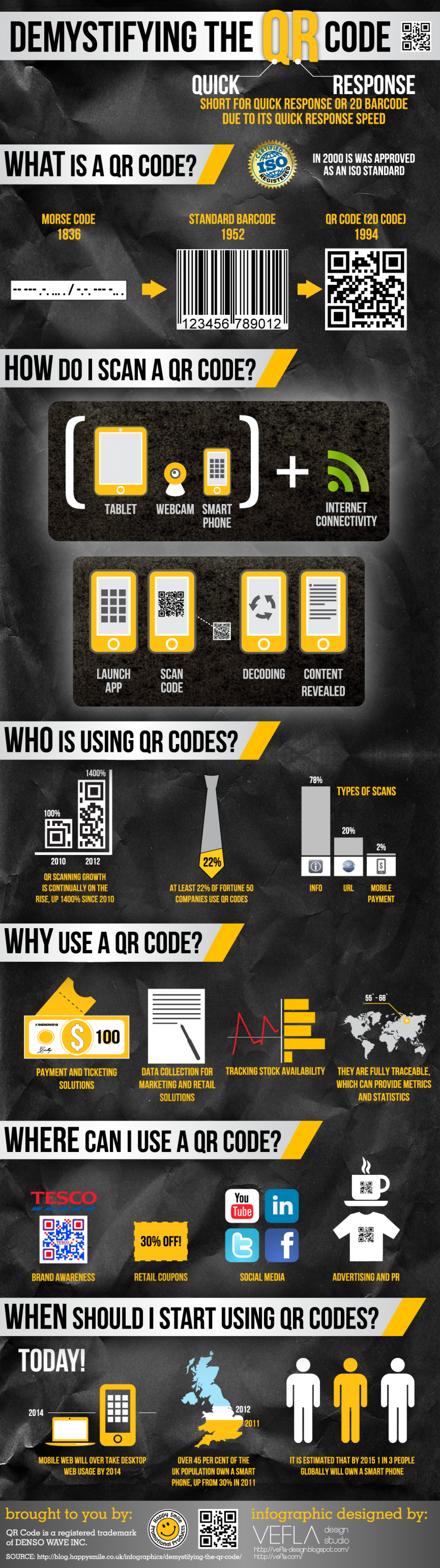 Demystifying The QR Code Infographic