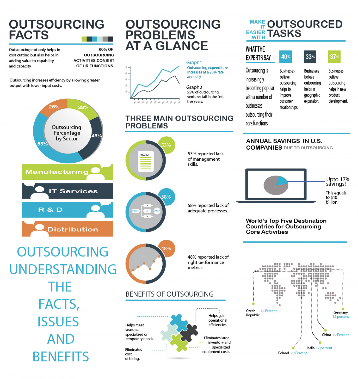 Outsourcing Understanding The Facts, Issues And Benefits Infographic