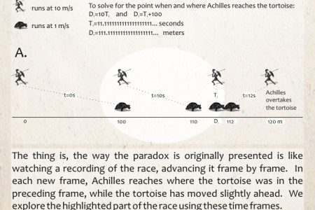 Demystifying Zeno's Paradox: Achilles and the Tortoise Infographic
