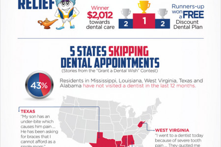 Dental Care in America Infographic