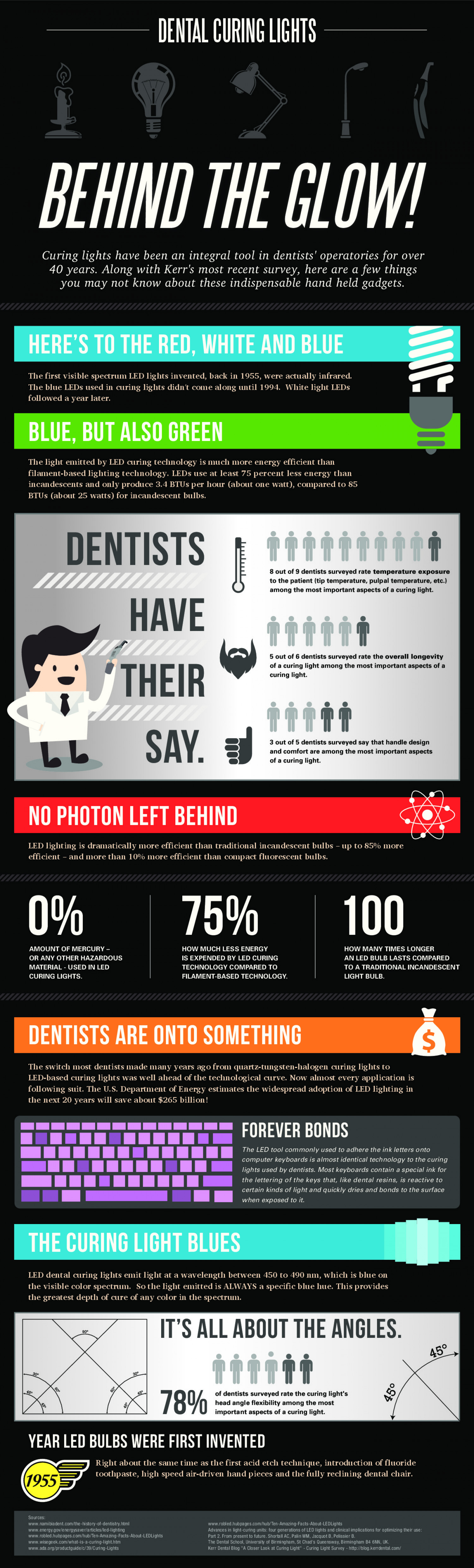 Dental Curing Lights - Behind the Glow Infographic