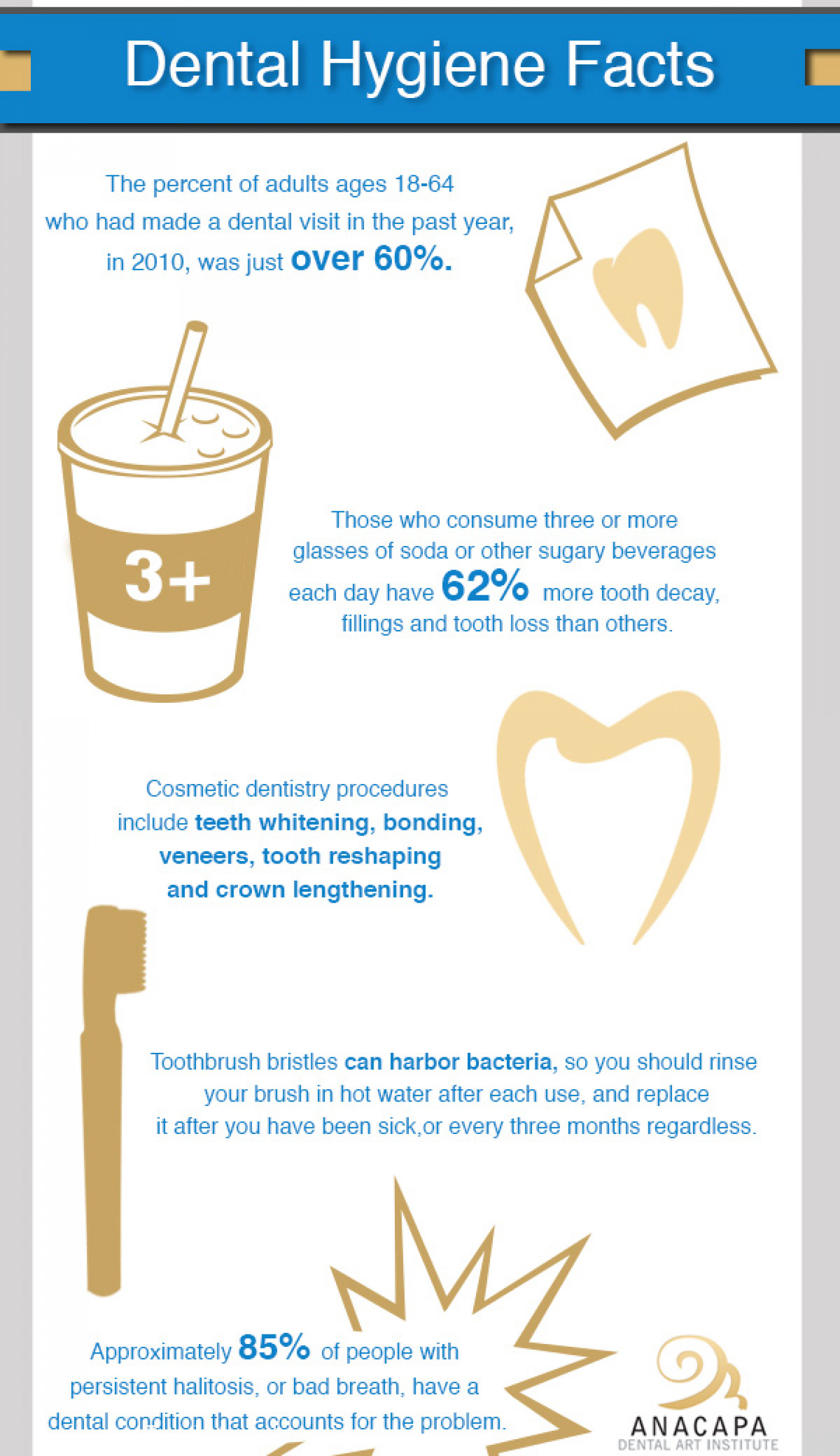 Dental Hygiene Facts Infographic