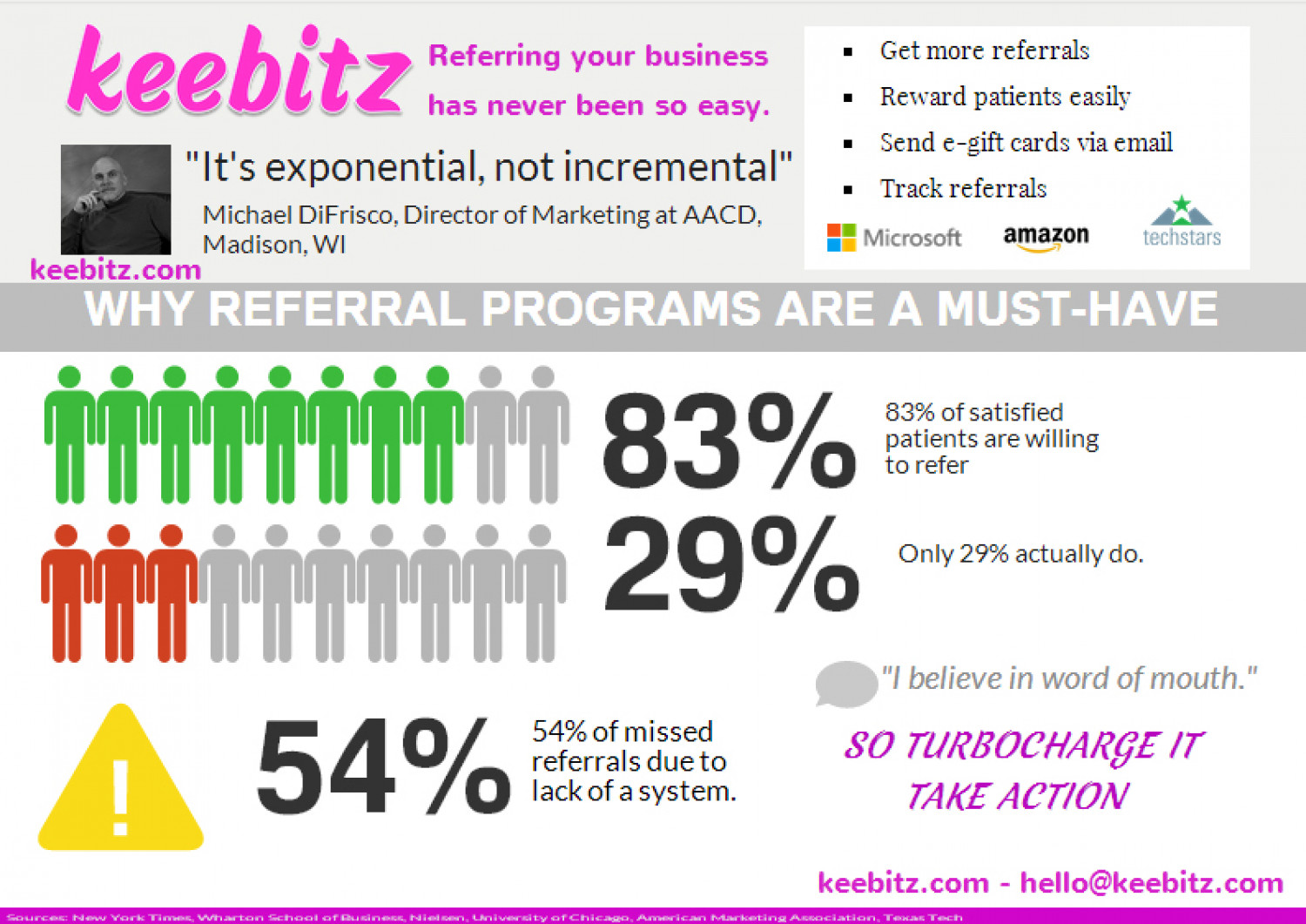 Dental Marketing: Referral Program Infographic