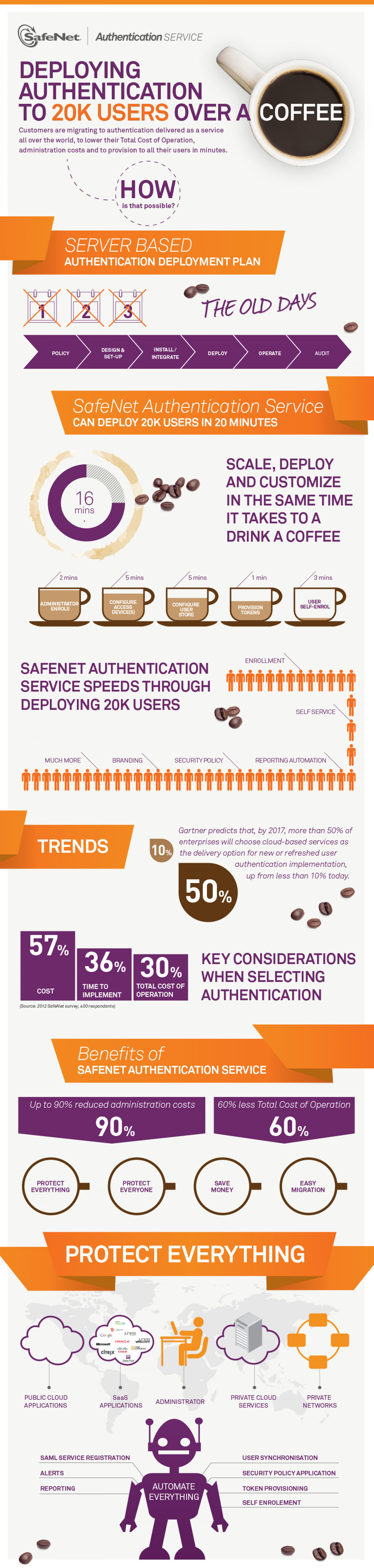 Deploying Authentication to 20K Users over Coffee Infographic