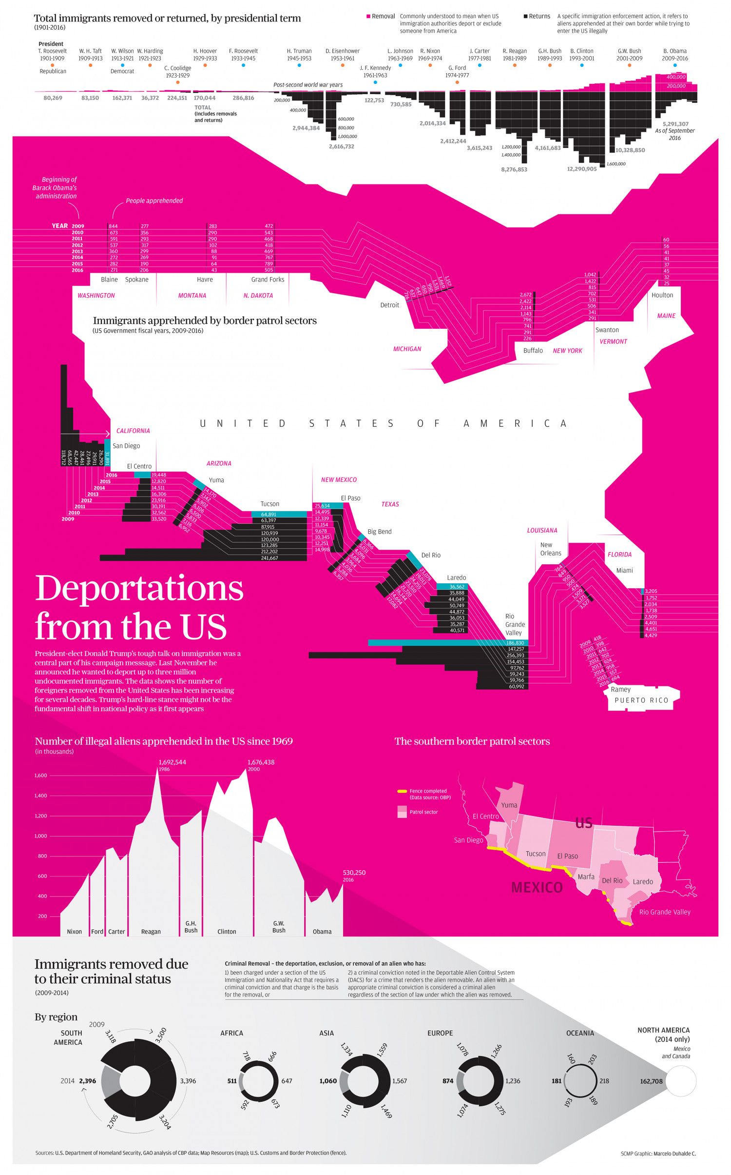 Deportations from the US Infographic