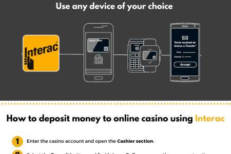 DEPOSITING & WITHDRAWING MONEY AT ONLINE CASINOS VIA INTERAC Infographic