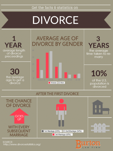 Depressing Divorce Statistics Infographic