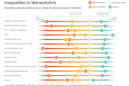 Deprivation & Need in Warwickshire Infographic