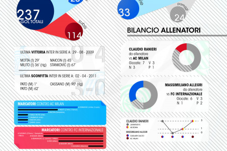 Derby Milan - Inter 15.01.2012 (Italian football) Infographic