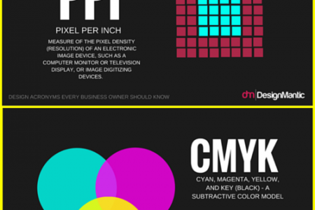 Design Acronyms Every Business Owner Should Know! Infographic