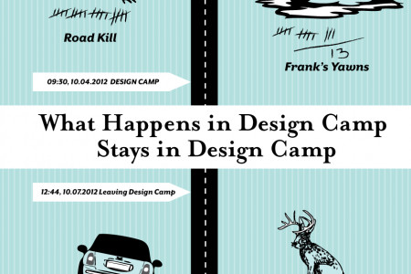 Design Camp 2012 Road Trip Infographic