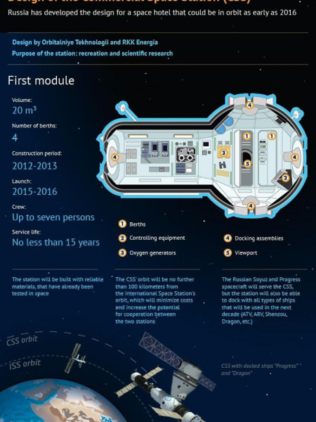Design of the Commercial Space Station  Infographic