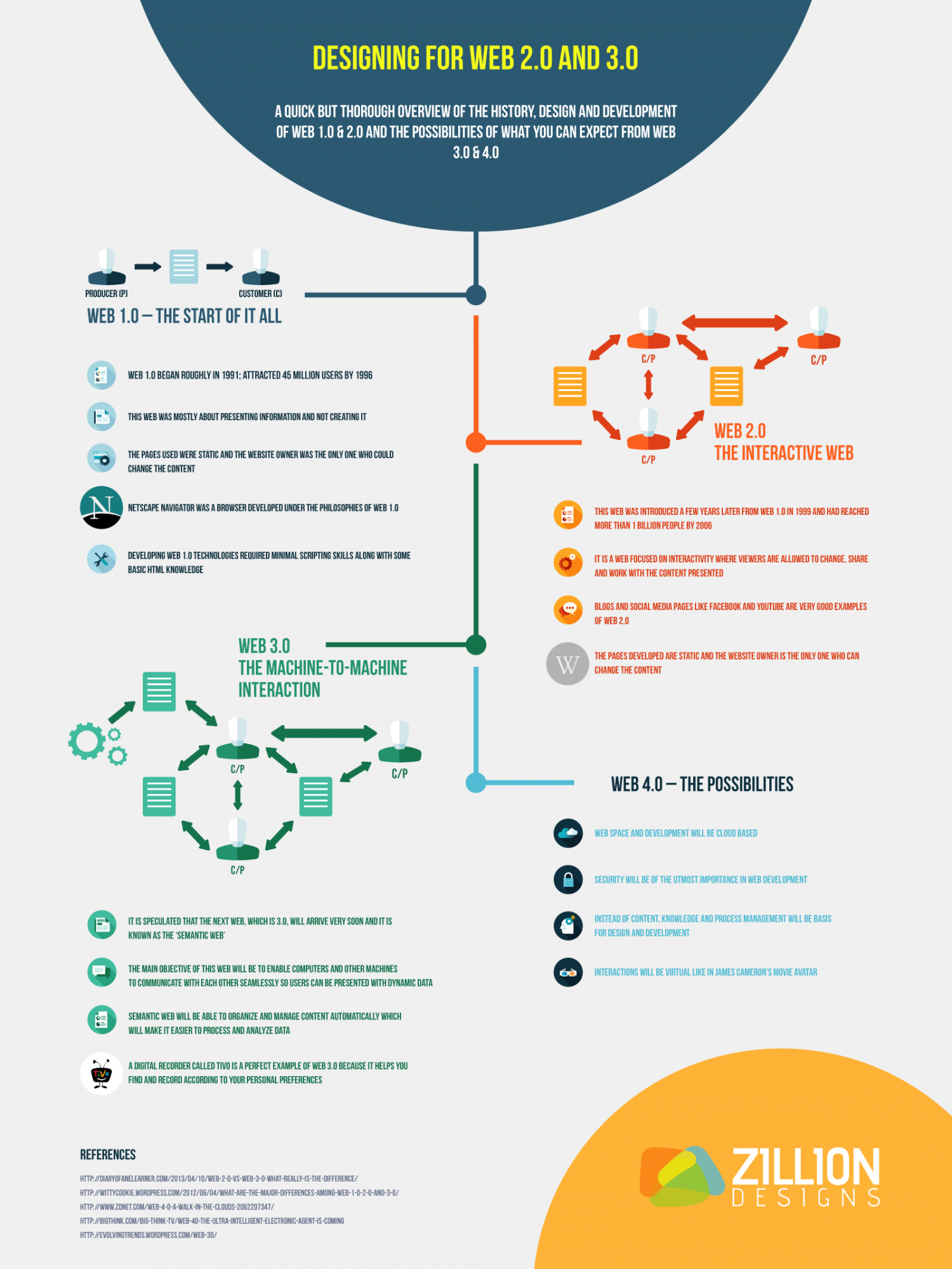 Designing and Developing for Web 2.0 and 3.0 Infographic