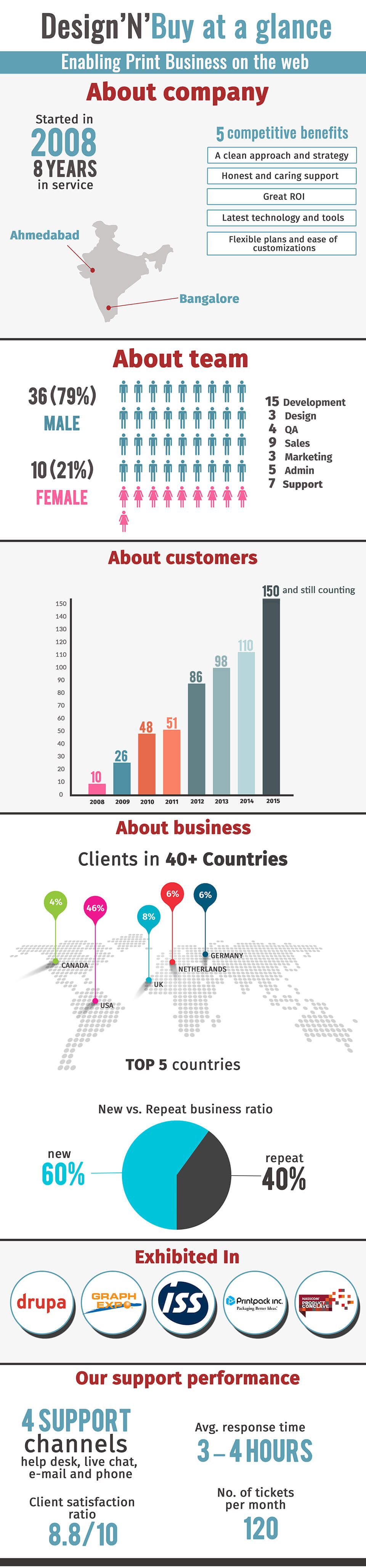 ratio and business A financial analysis comparison in which certain financial statement items are divided by one another to reveal their logical interrelationships some financial ratios (such as net sales to net worth ratio and net income to net sales ratio) are called primary because they indicate the fundamental causes underlying a company's strengths and.