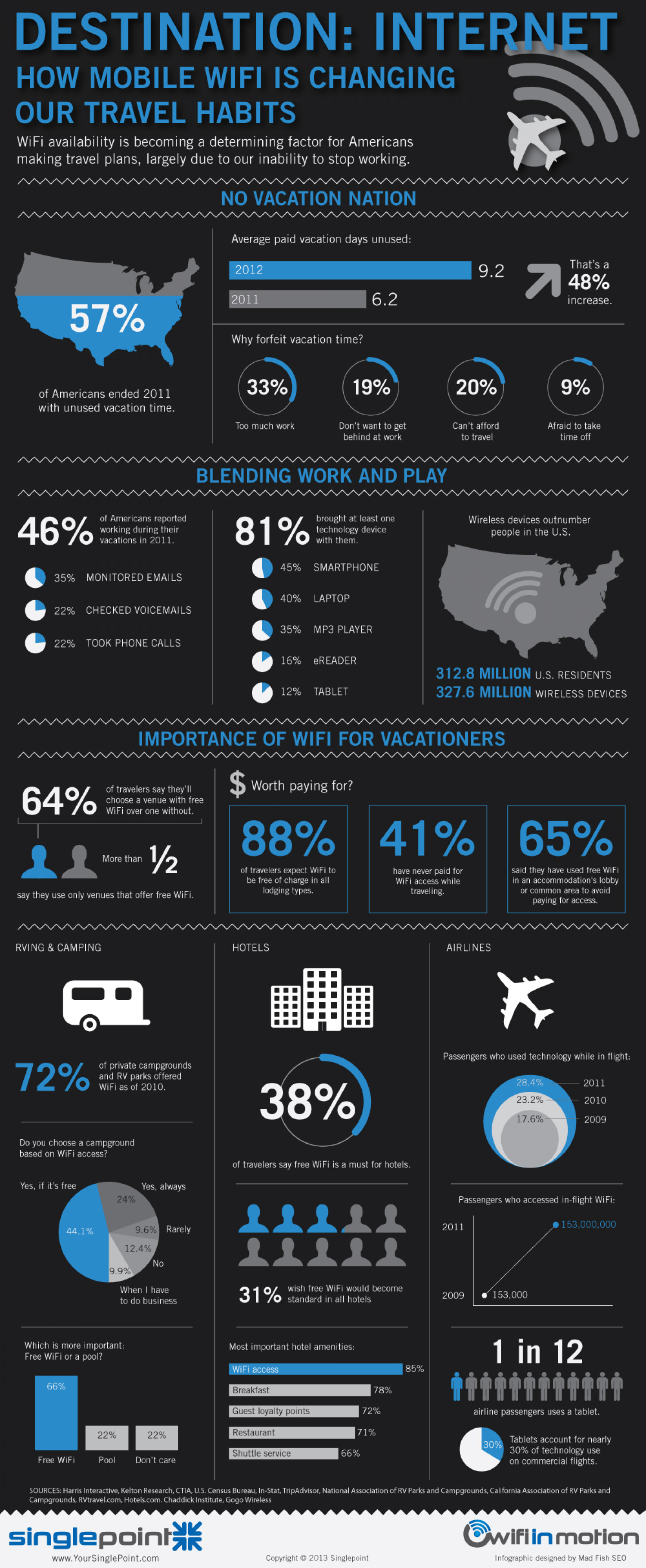 Destination Internet: How Mobile WiFi is Changing Our Travel Habits Infographic