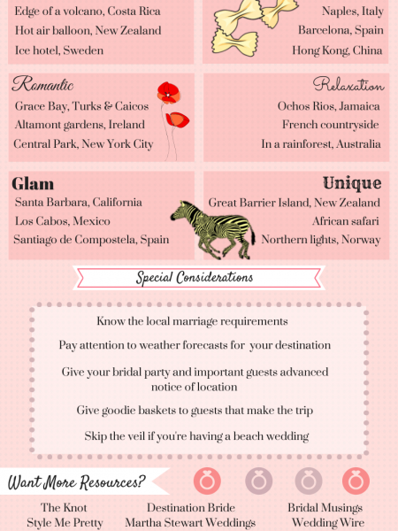 Destination Wedding Cheat Sheet, Part 2 Infographic