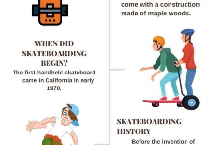 Detailed Information About Skateboarding Sports And Skateboarding Tools Infographic