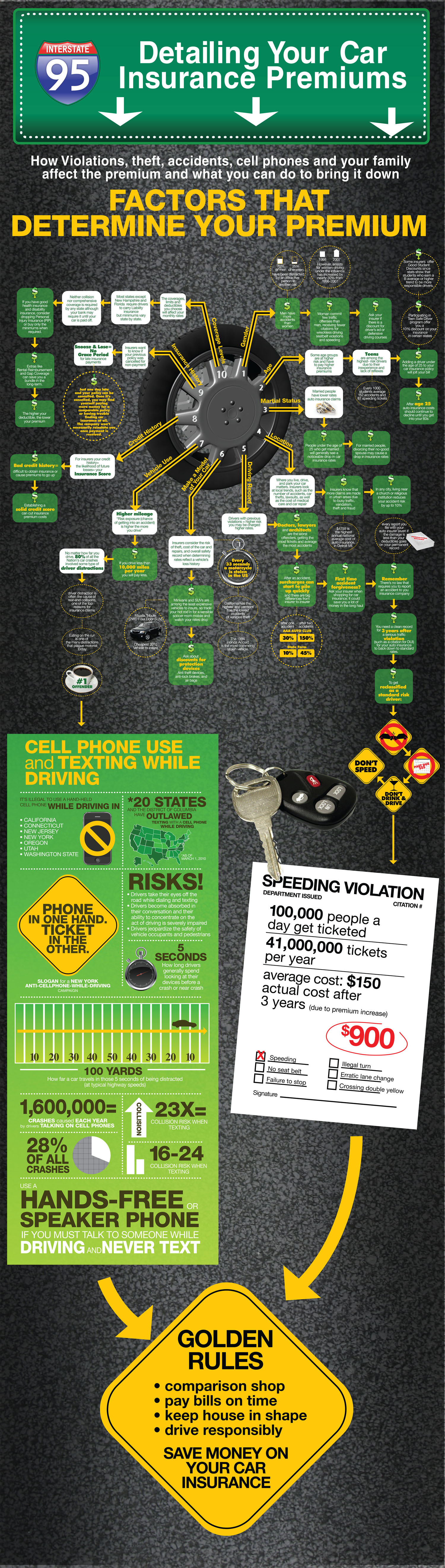 Detailing Your Car Insurance Premiums Infographic
