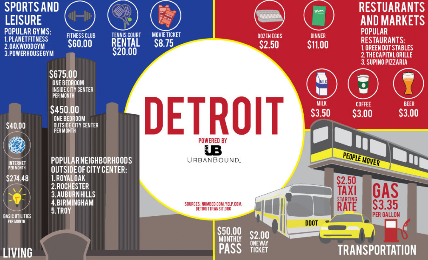 Cost of living in Detroit Infographic