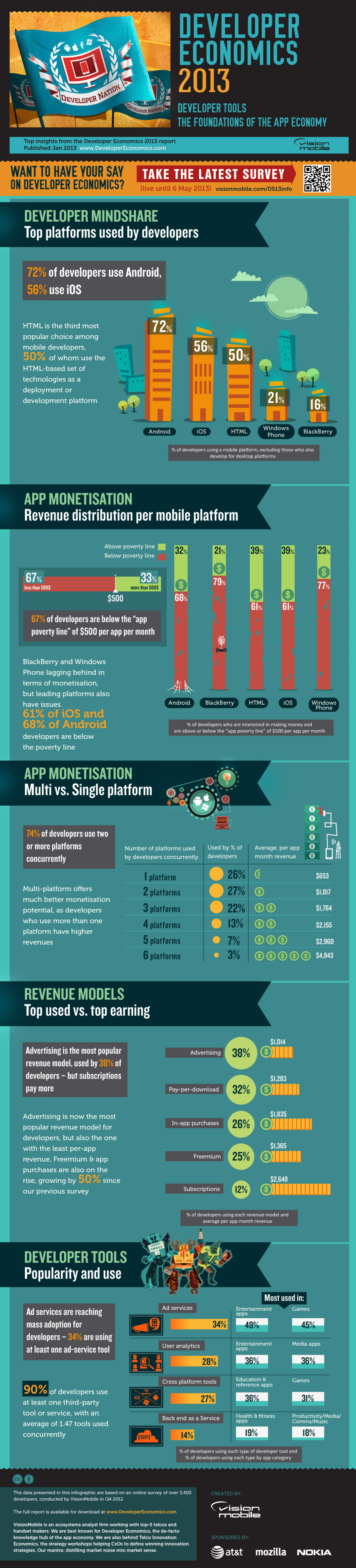 Dev Tools: Foundation of the app economy Infographic