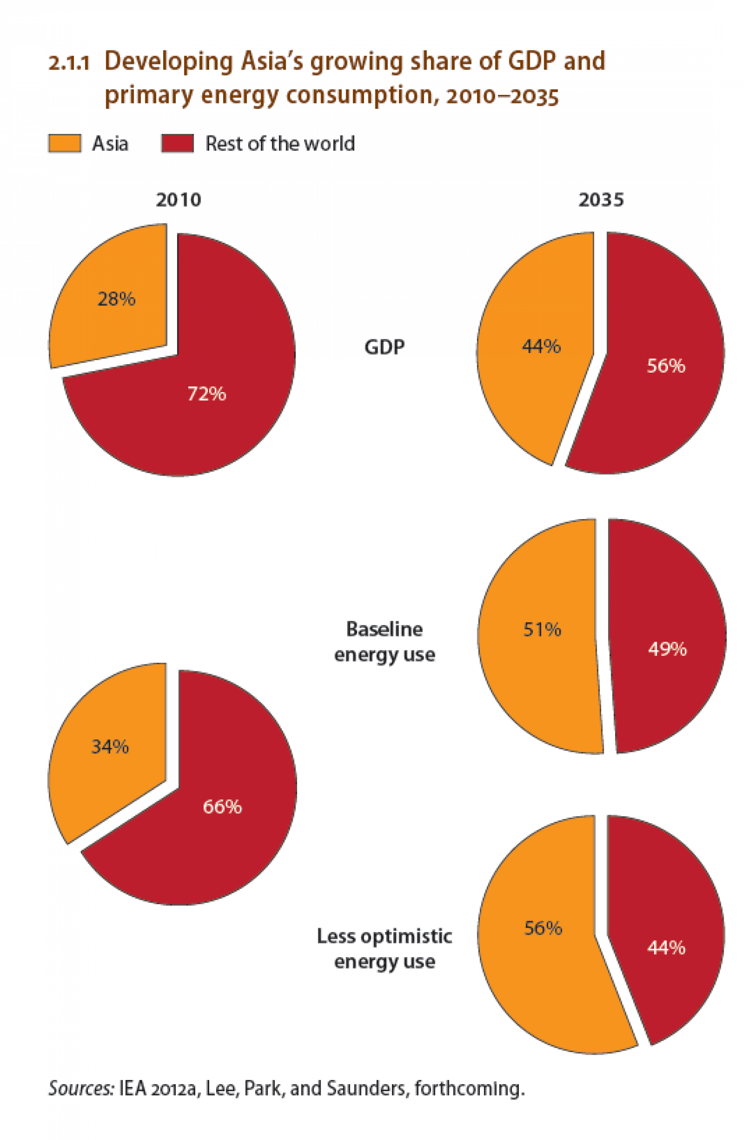 Developing Asia's growing share of GDP and primary energy consumption, 2010–2035 Infographic