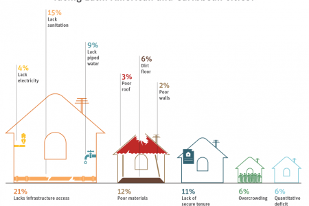 Development in the Americas - Housing for All: Biggest Housing Problems in Latin America and the Caribbean Infographic