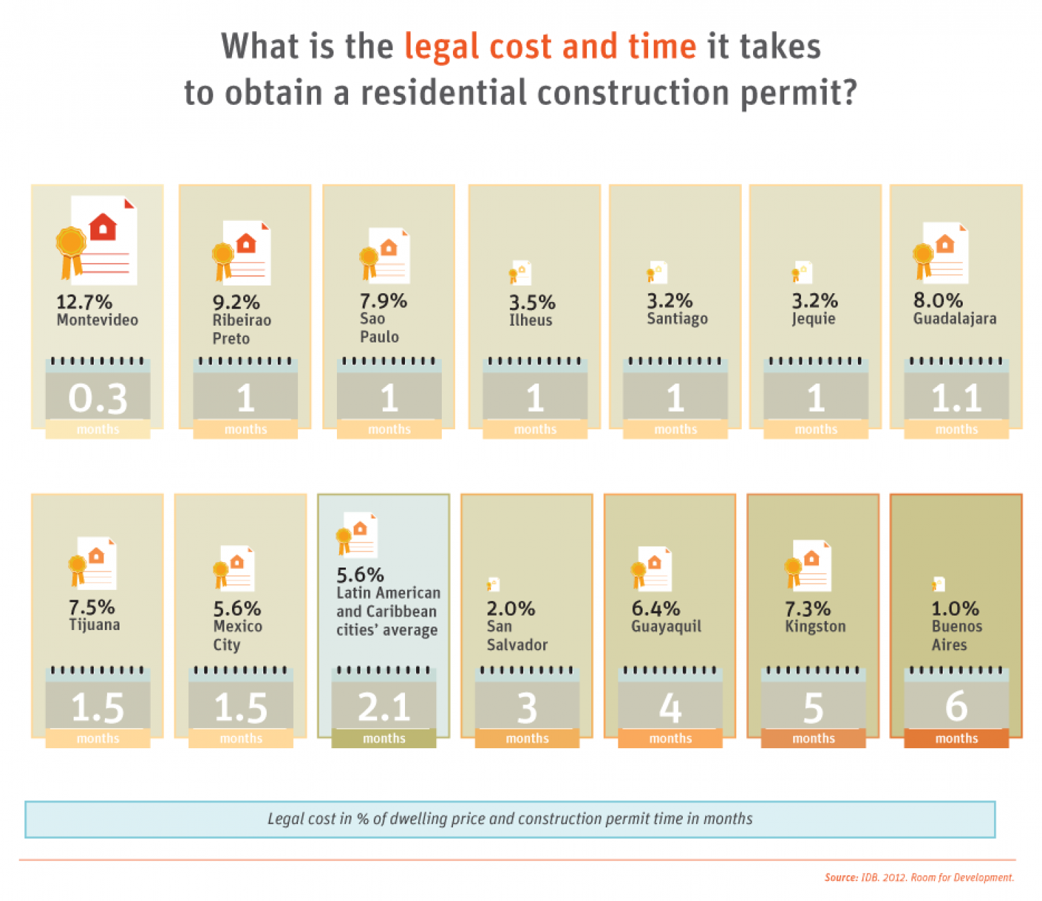 Development in the Americas - Housing for All: Housing legal costs Infographic