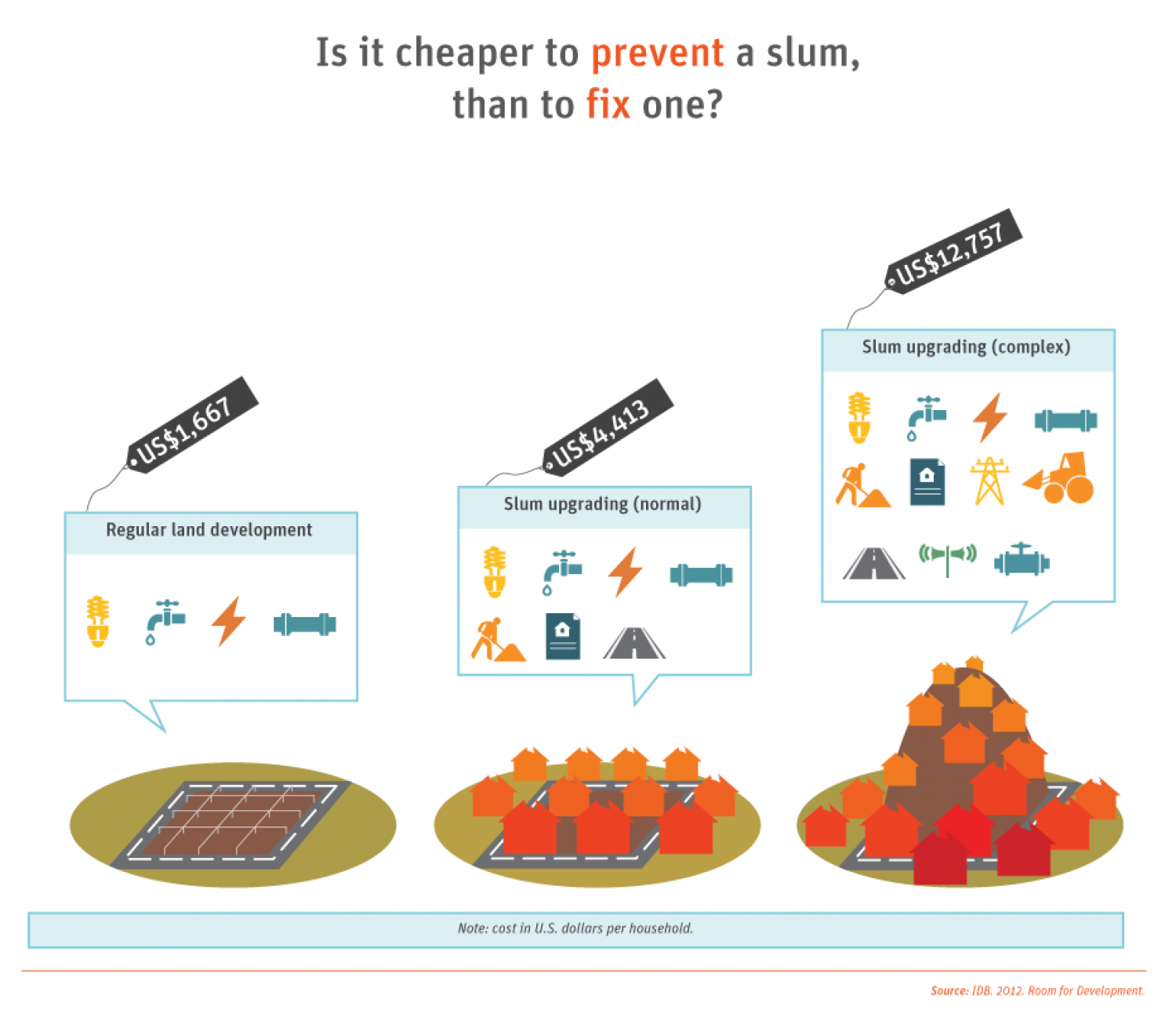Development in the Americas - Housing for All: Preventing vs. Fixing Slums Infographic