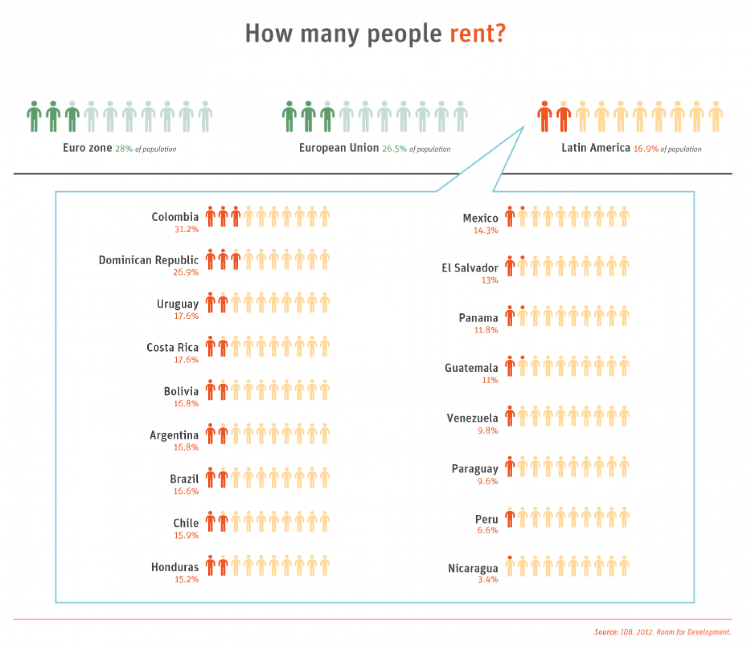 Development in the Americas - Housing for All: Rental housing Infographic