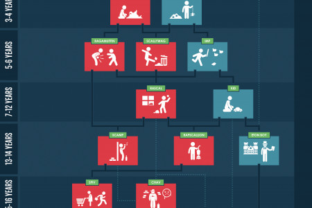 Development Of The Englishman As Seen By Americans Infographic