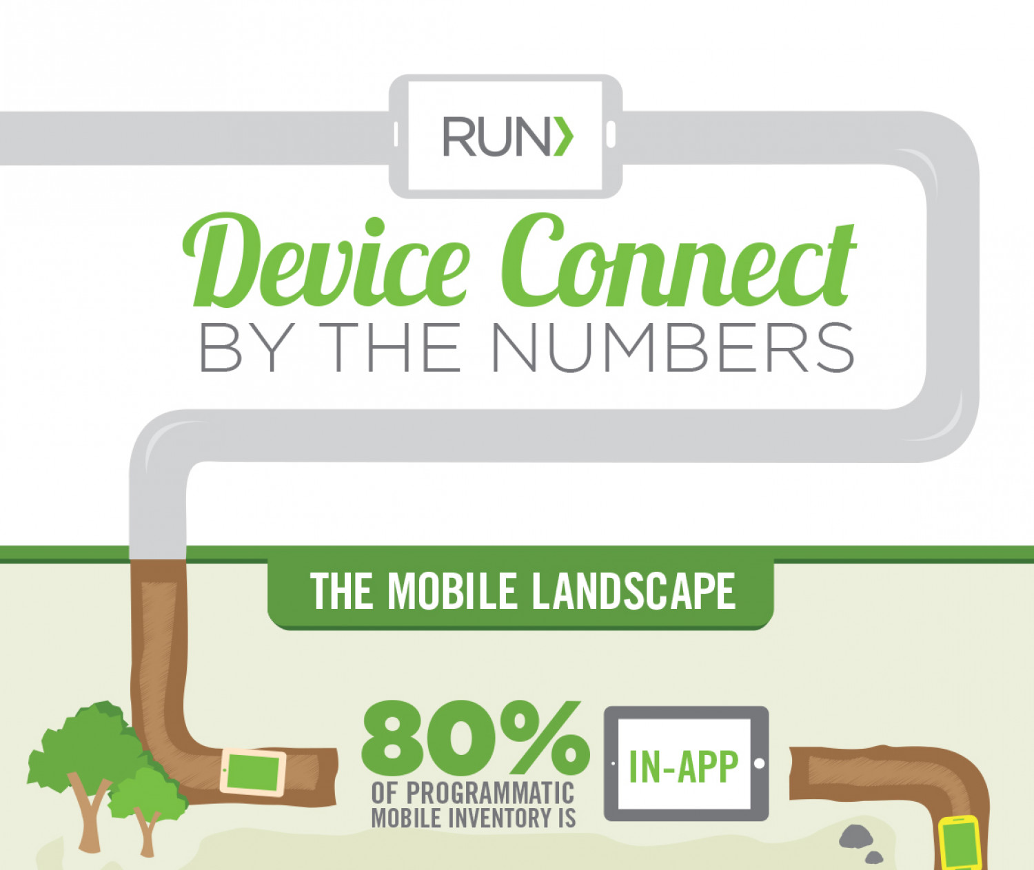 Device Connect By The Numbers Infographic