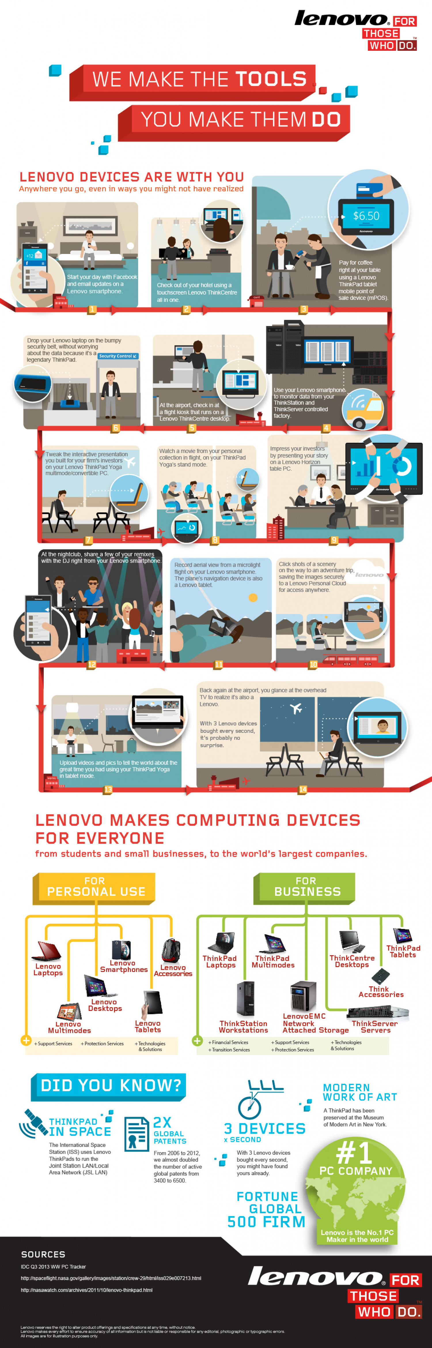 Computing devices for everyone Infographic