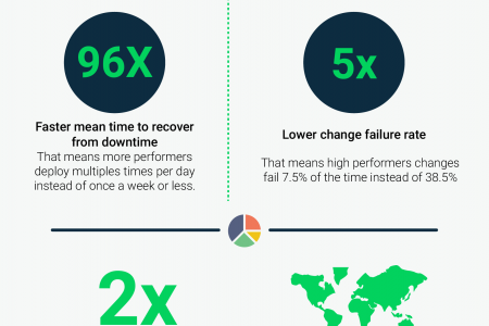 DevOps – More than just a Development Process Infographic