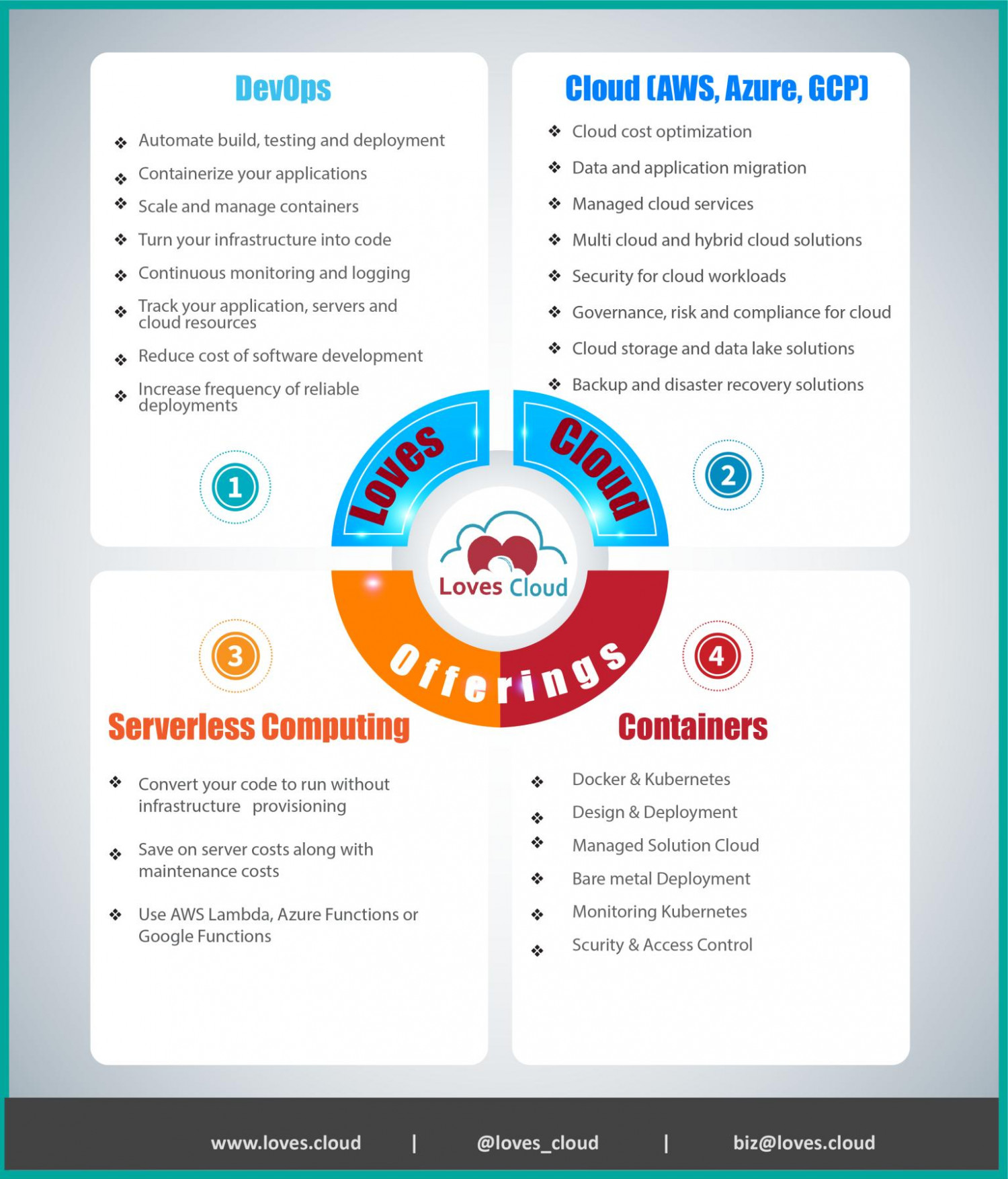 Devops and cloud consulting services Infographic