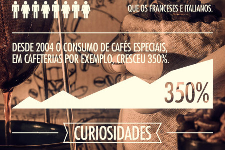 Dia internacional do café Infographic